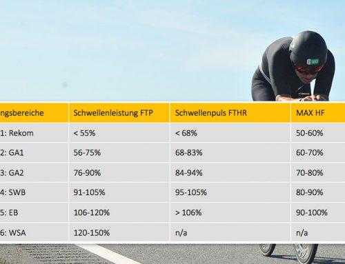 Trainingsbereiche beim Radfahren (Watt/Puls)